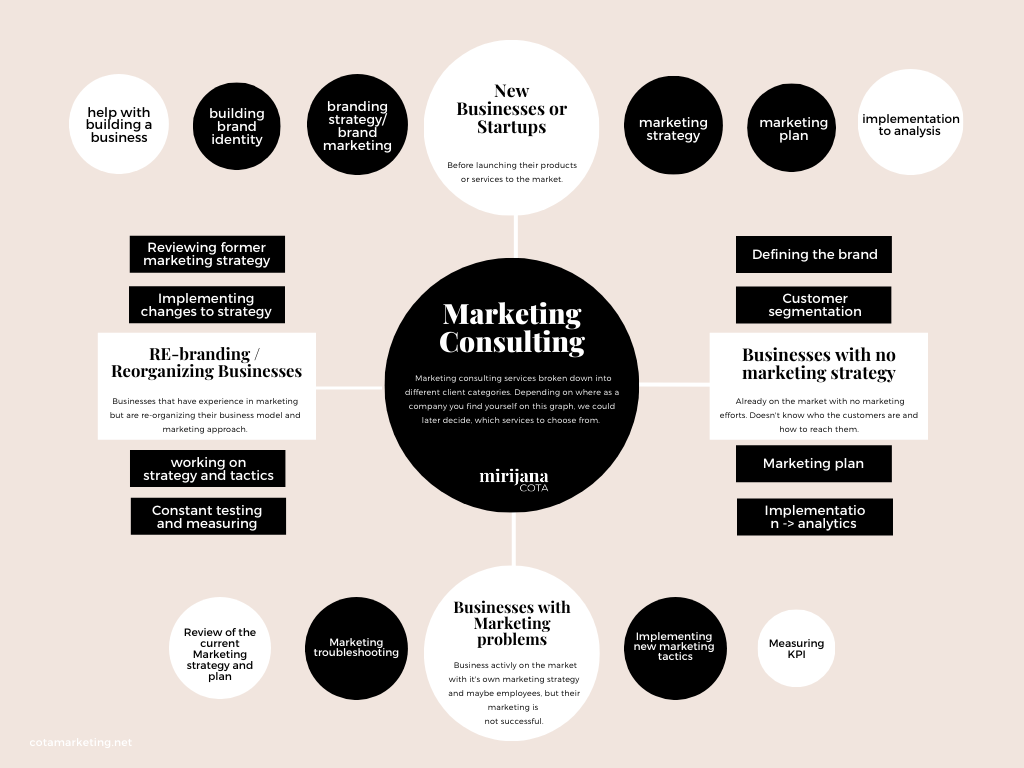 Marketing Consulting Services by Business categories _ Mirijana Cota marketing consultant